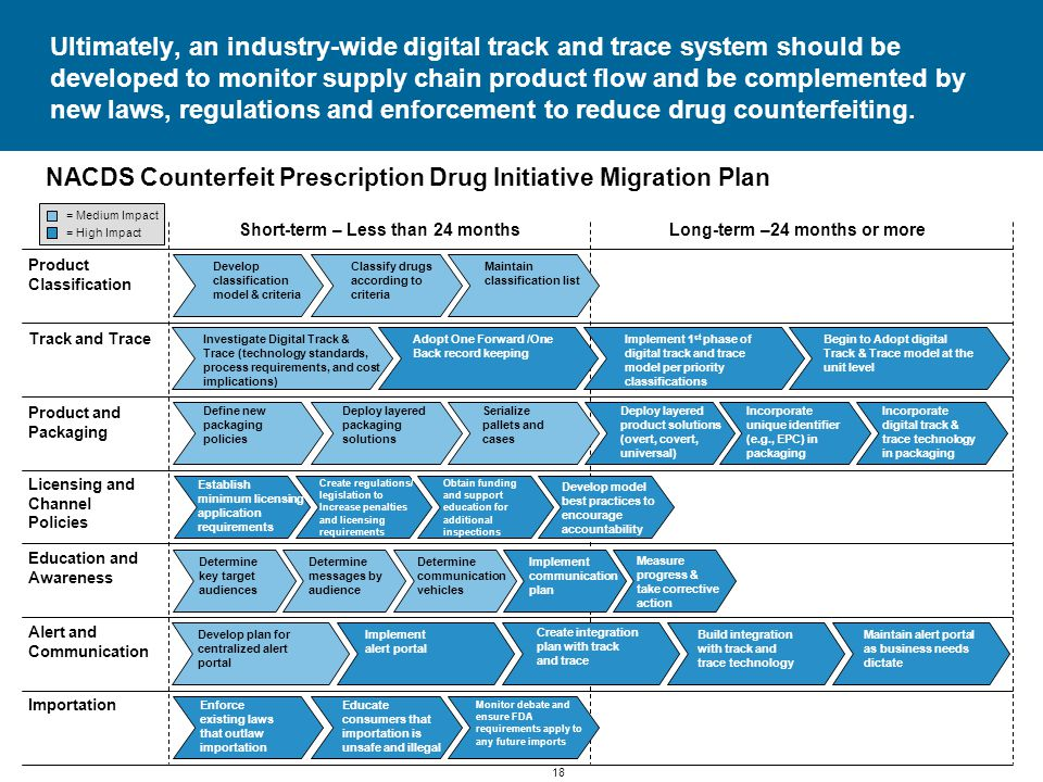 18 NACDS Counterfeit Prescription Drug Initiative Migration Plan Ultimately, an industry-wide digital track and trace system should be developed to monitor supply chain product flow and be complemented by new laws, regulations and enforcement to reduce drug counterfeiting.