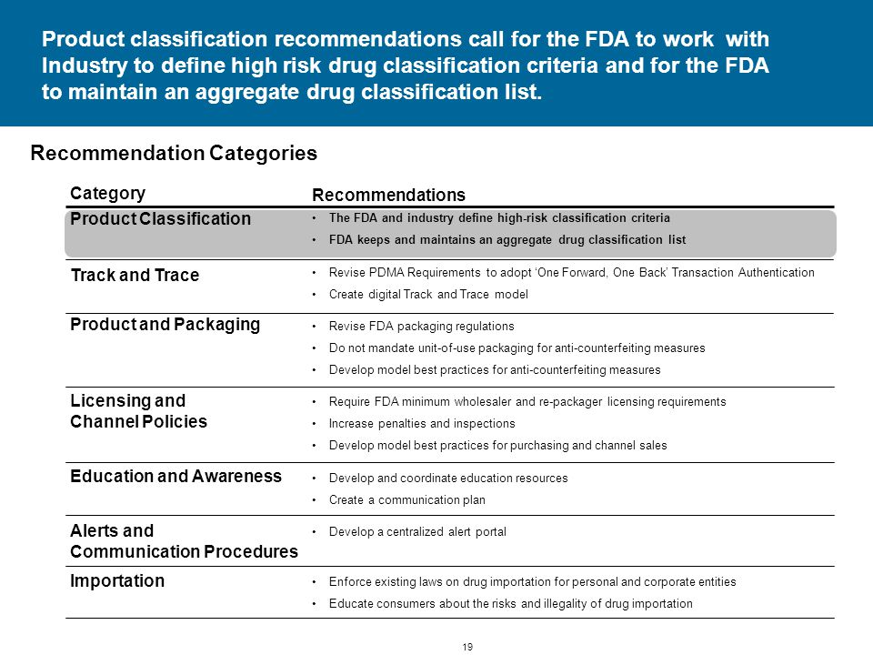 19 Product classification recommendations call for the FDA to work with Industry to define high risk drug classification criteria and for the FDA to maintain an aggregate drug classification list.