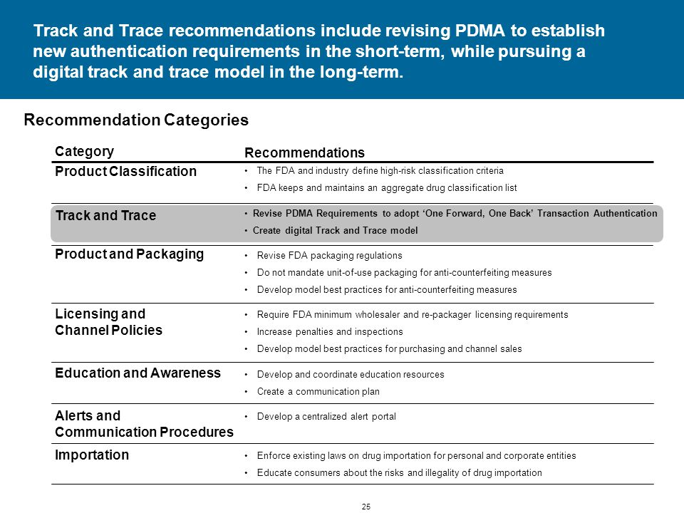 25 Track and Trace recommendations include revising PDMA to establish new authentication requirements in the short-term, while pursuing a digital track and trace model in the long-term.