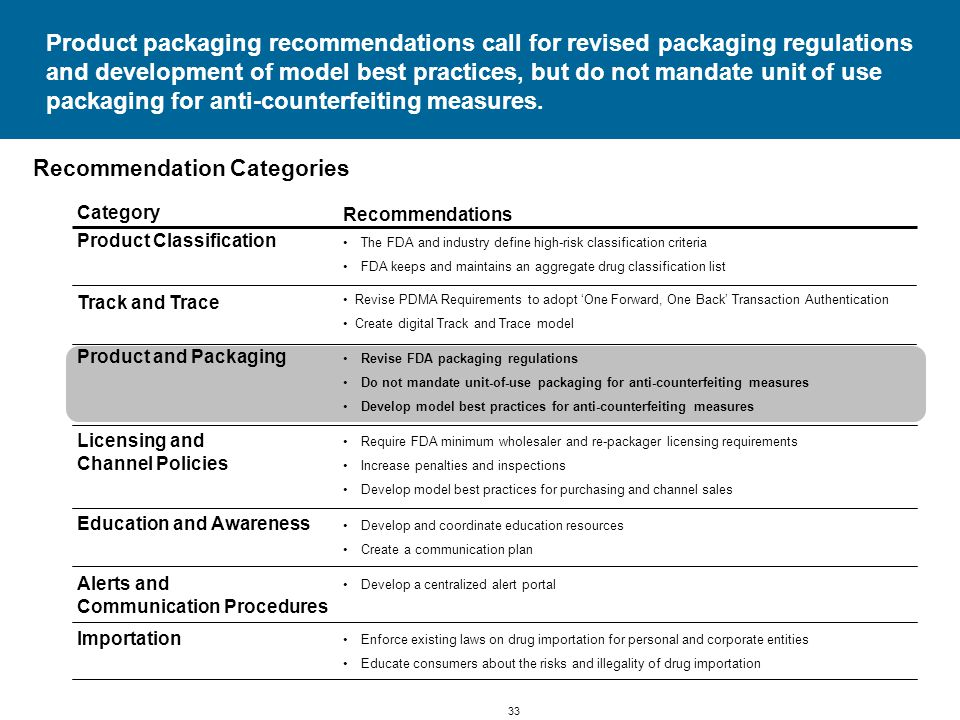 33 Product packaging recommendations call for revised packaging regulations and development of model best practices, but do not mandate unit of use packaging for anti-counterfeiting measures.