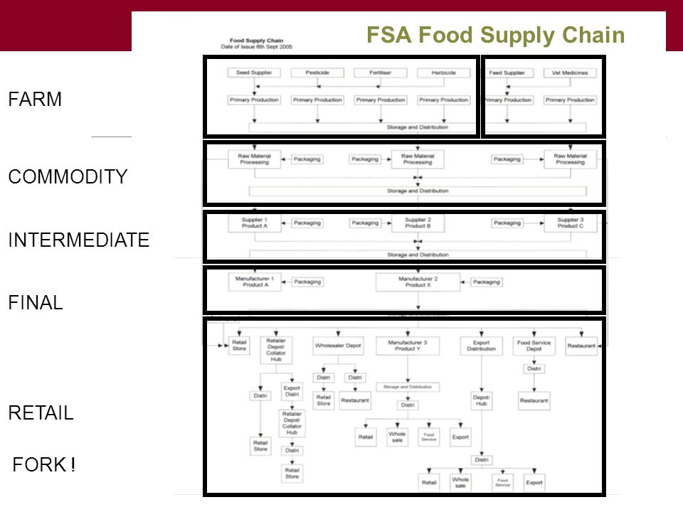 FSA Food Supply Chain FARM COMMODITY INTERMEDIATE FINAL FORK ! RETAIL