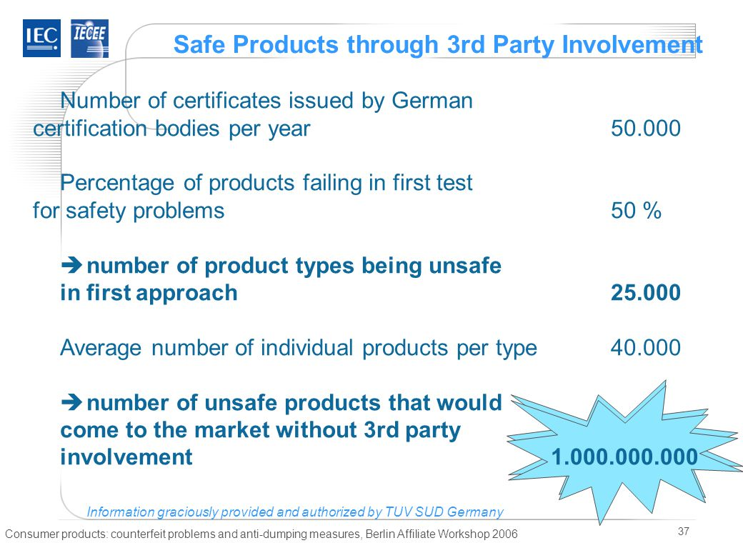 Consumer products: counterfeit problems and anti-dumping measures, Berlin Affiliate Workshop 2006 37 Safe Products through 3rd Party Involvement Number of certificates issued by German certification bodies per year50.000 Percentage of products failing in first test for safety problems50 %  number of product types being unsafe in first approach25.000 Average number of individual products per type40.000  number of unsafe products that would come to the market without 3rd party involvement1.000.000.000 Information graciously provided and authorized by TUV SUD Germany