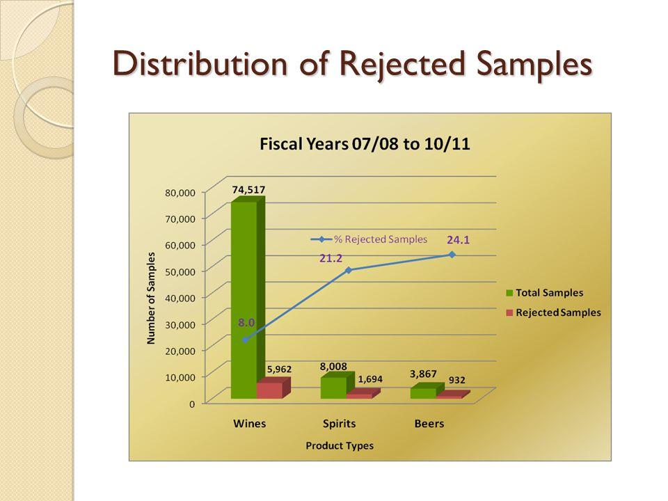 Distribution of Rejected Samples