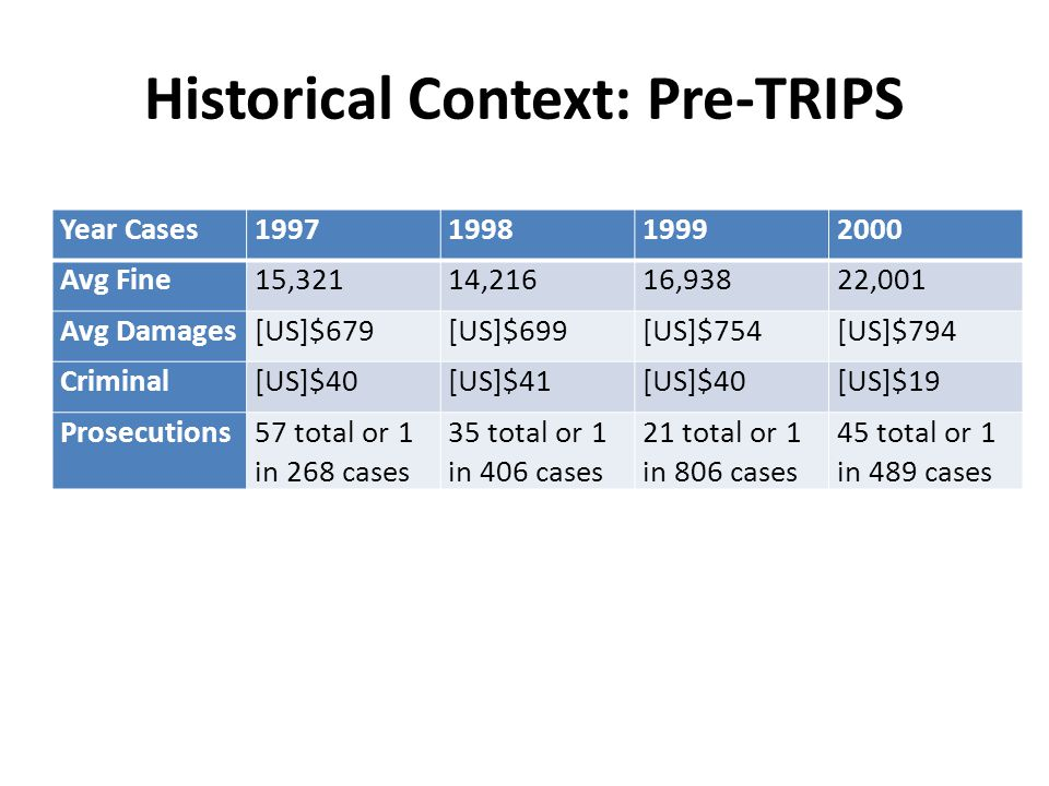 Historical Context: Pre-TRIPS Year Cases1997199819992000 Avg Fine15,32114,21616,93822,001 Avg Damages[US]$679[US]$699[US]$754[US]$794 Criminal[US]$40[US]$41[US]$40[US]$19 Prosecutions57 total or 1 in 268 cases 35 total or 1 in 406 cases 21 total or 1 in 806 cases 45 total or 1 in 489 cases