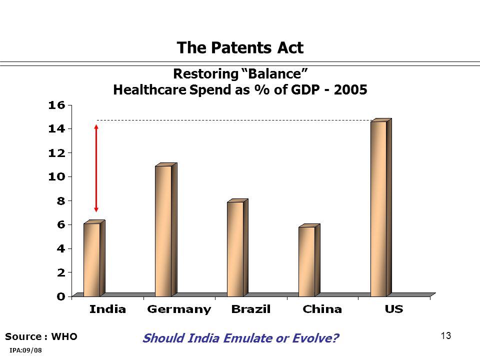 13 Restoring Balance Healthcare Spend as % of GDP - 2005 The Patents Act Source : WHO IPA:09/08 Should India Emulate or Evolve?