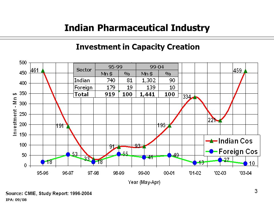 3 Investment in Capacity Creation Source: CMIE, Study Report: 1996-2004 Indian Pharmaceutical Industry IPA: 09/08