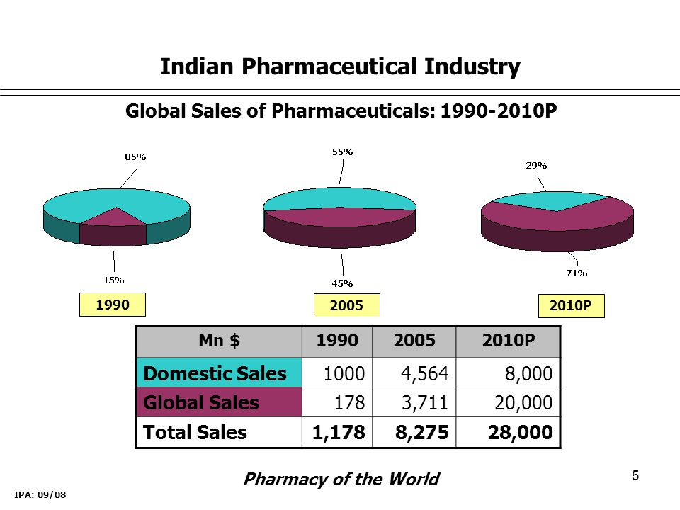 5 Global Sales of Pharmaceuticals: 1990-2010P 1990 2005 Mn $199020052010P Domestic Sales10004,5648,000 Global Sales1783,71120,000 Total Sales1,1788,27528,000 2010P IPA: 09/08 Indian Pharmaceutical Industry Pharmacy of the World