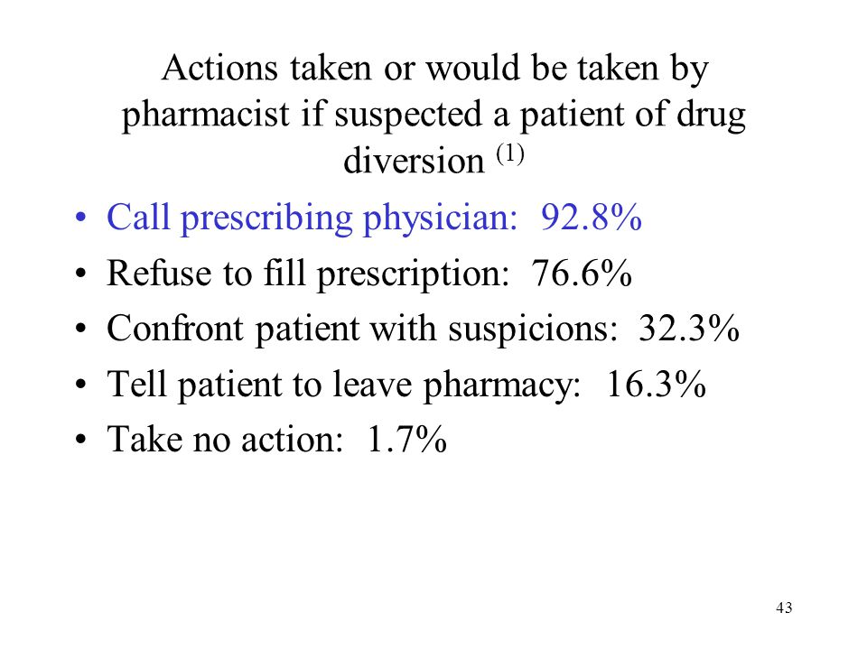 43 Actions taken or would be taken by pharmacist if suspected a patient of drug diversion (1) Call prescribing physician: 92.8% Refuse to fill prescription: 76.6% Confront patient with suspicions: 32.3% Tell patient to leave pharmacy: 16.3% Take no action: 1.7%