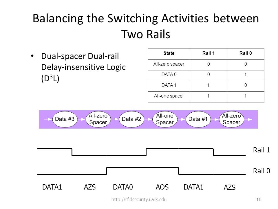 Balancing the Switching Activities between Two Rails Dual-spacer Dual-rail Delay-insensitive Logic (D 3 L) StateRail 1Rail 0 All-zero spacer00 DATA 001 DATA 110 All-one spacer11 http://rfidsecurity.uark.edu16 Rail 1 Rail 0 AZS DATA1AOSDATA0AZSDATA1