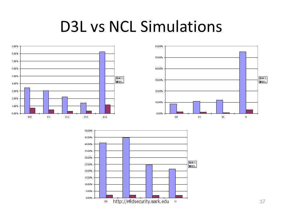 D3L vs NCL Simulations http://rfidsecurity.uark.edu 17