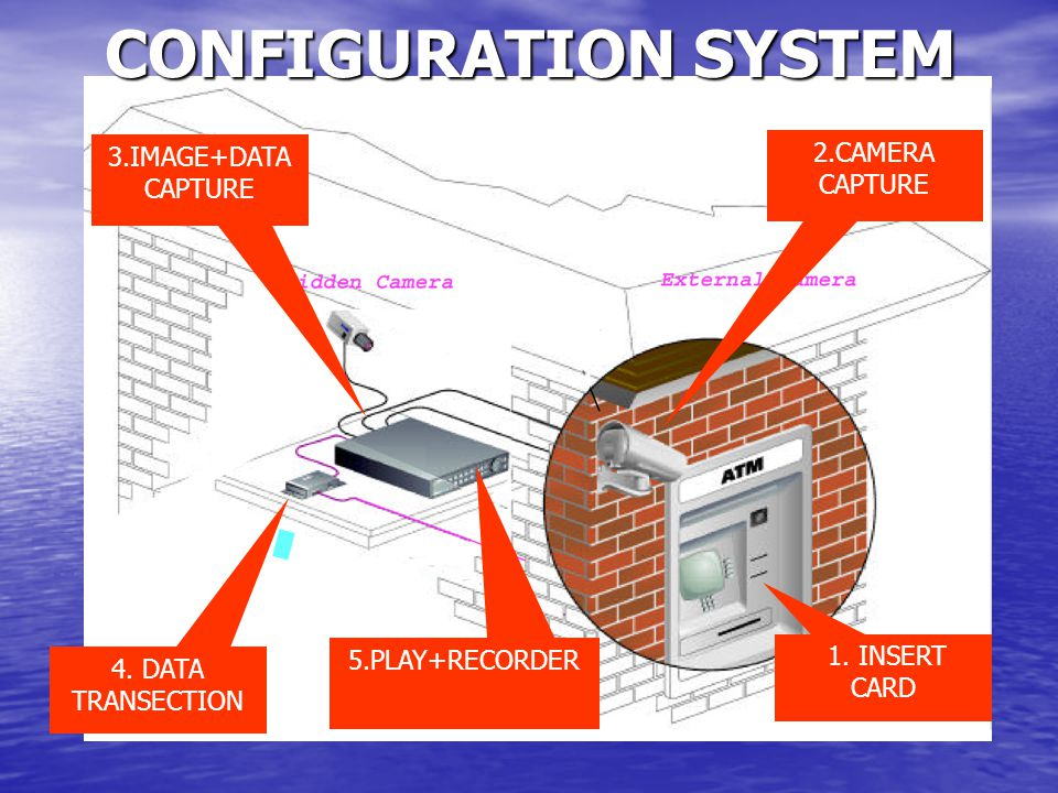 CONFIGURATION SYSTEM 1. INSERT CARD 4.