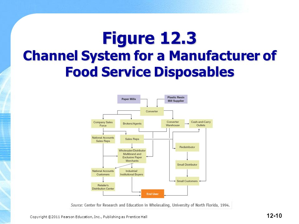 Copyright ©2011 Pearson Education, Inc., Publishing as Prentice Hall 12-10 Figure 12.3 Channel System for a Manufacturer of Food Service Disposables