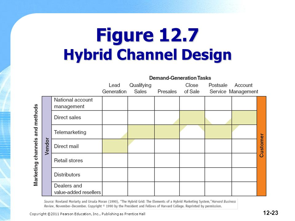 Copyright ©2011 Pearson Education, Inc., Publishing as Prentice Hall 12-23 Figure 12.7 Hybrid Channel Design