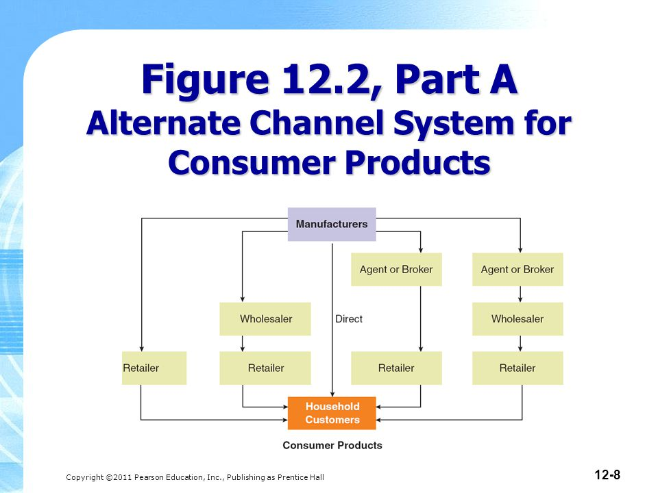 Copyright ©2011 Pearson Education, Inc., Publishing as Prentice Hall 12-19 Factors Influencing Choice of Direct or Indirect Channels Profitability Level of intermediary commitment Customer loyalty Likelihood that the channel member will compete with your product Disintermediation Channel Options