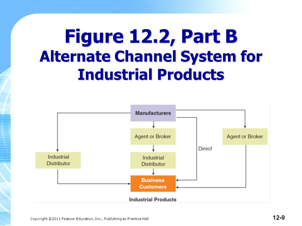 Copyright ©2011 Pearson Education, Inc., Publishing as Prentice Hall 12-9 Figure 12.2, Part B Alternate Channel System for Industrial Products