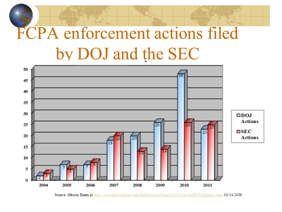 FCPA enforcement actions filed by DOJ and the SEC Source: Gibson Dunn at http://www.gibsondunn.com/Publications/Pages/2008Year-EndFCPAUpdate.aspx 10/1