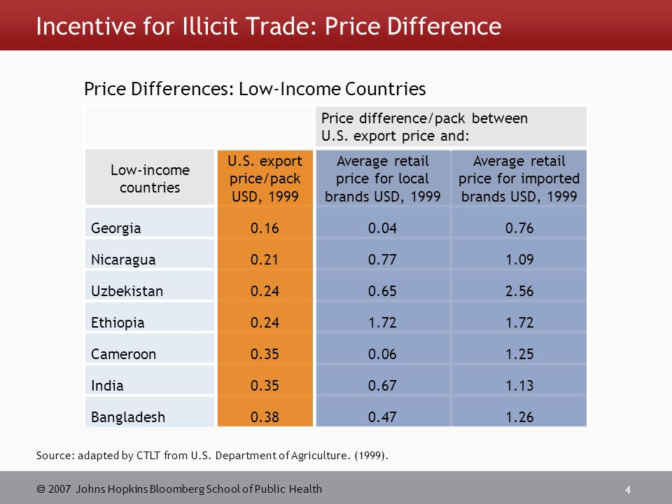  2007 Johns Hopkins Bloomberg School of Public Health 4 Incentive for Illicit Trade: Price Difference Source: adapted by CTLT from U.S.