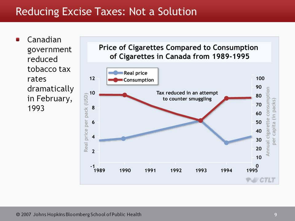  2007 Johns Hopkins Bloomberg School of Public Health 9 Reducing Excise Taxes: Not a Solution Canadian government reduced tobacco tax rates dramatically in February, 1993
