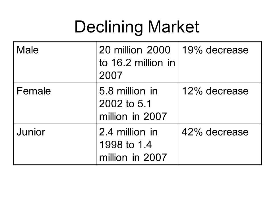 Declining Market Male20 million 2000 to 16.2 million in 2007 19% decrease Female5.8 million in 2002 to 5.1 million in 2007 12% decrease Junior2.4 mill