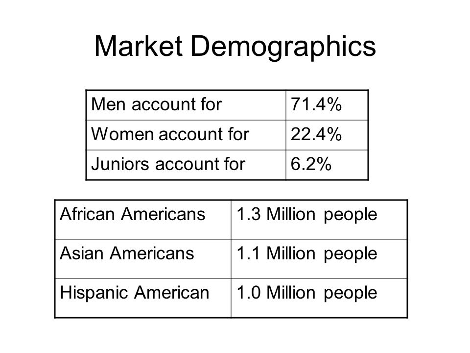 Market Demographics Men account for71.4% Women account for22.4% Juniors account for6.2% African Americans1.3 Million people Asian Americans1.1 Million