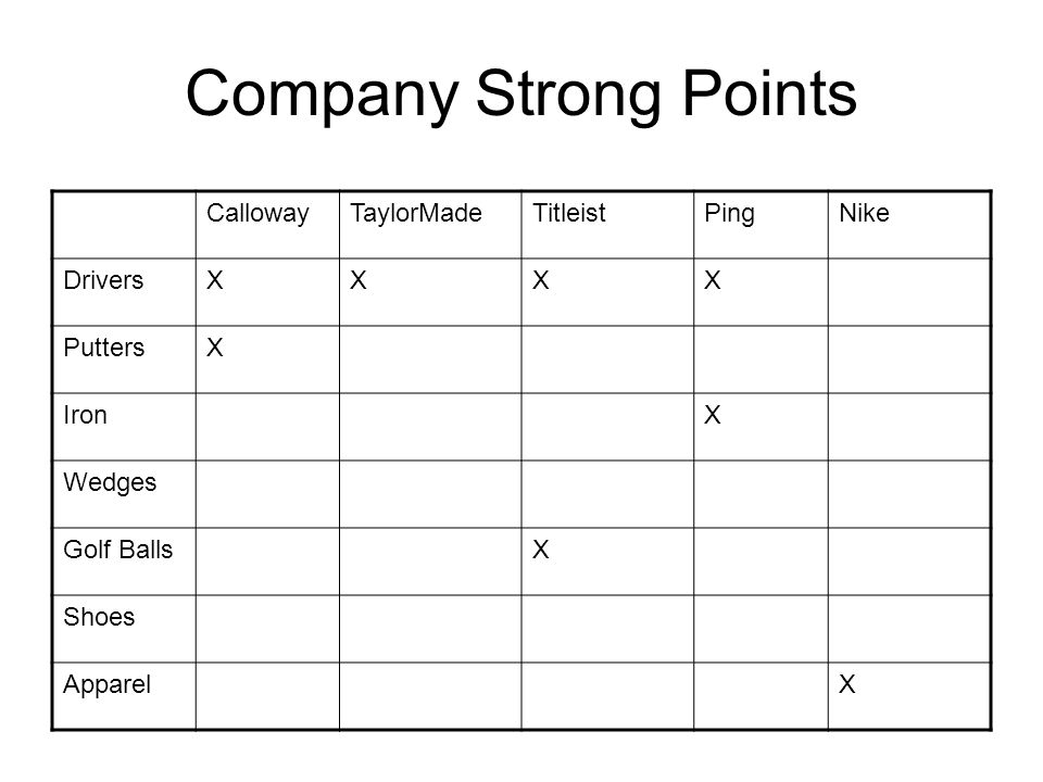 Company Strong Points CallowayTaylorMadeTitleistPingNike DriversXXXX PuttersX IronX Wedges Golf BallsX Shoes ApparelX