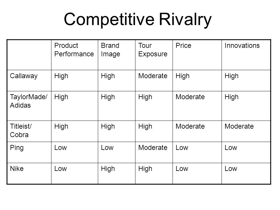 Competitive Rivalry Product Performance Brand Image Tour Exposure PriceInnovations CallawayHigh ModerateHigh TaylorMade/ Adidas High ModerateHigh Titl
