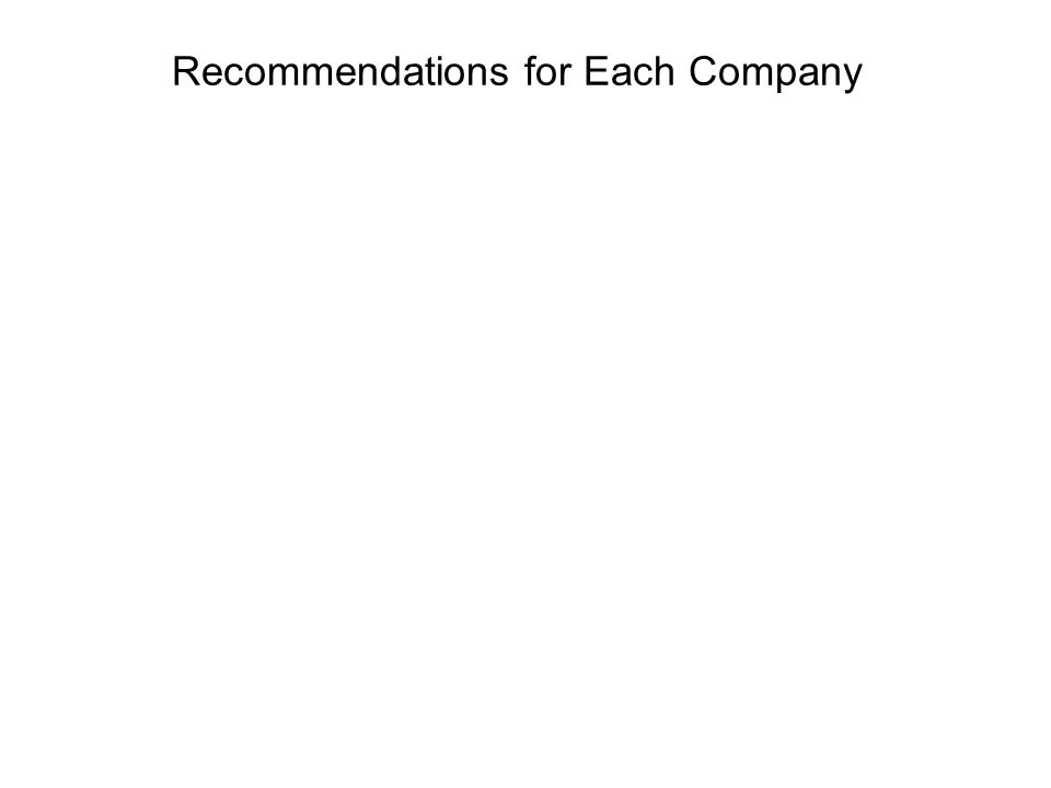 Recommendations for Each Company