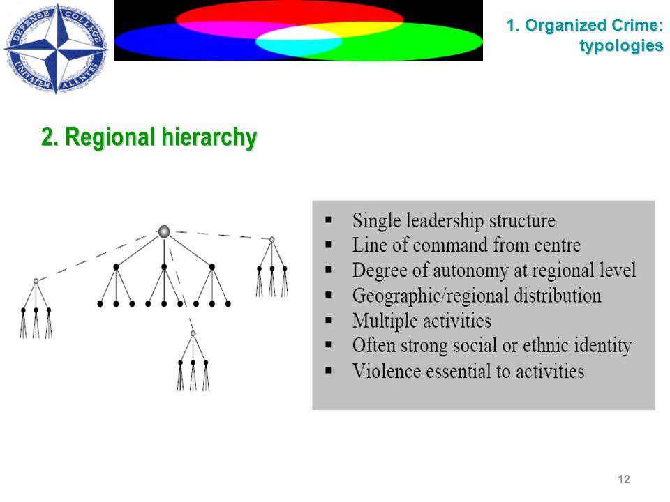 2. Regional hierarchy 12 1. Organized Crime: typologies