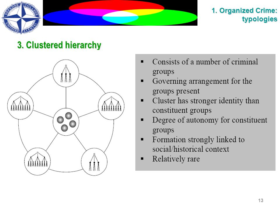 3. Clustered hierarchy 3. Clustered hierarchy 13 1. Organized Crime: typologies