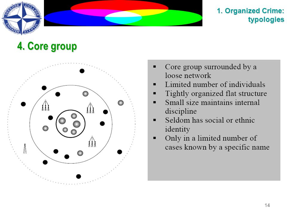 4. Core group 14 1. Organized Crime: typologies