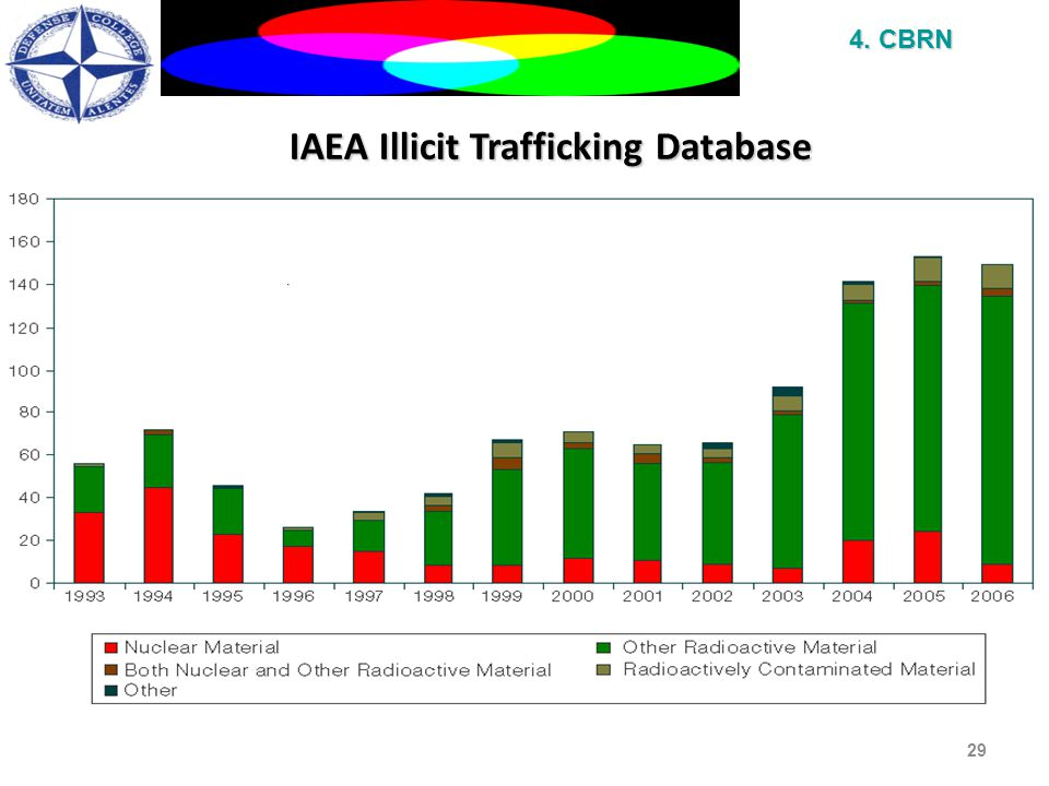 IAEA Illicit Trafficking Database 29 4. CBRN International Atomic Energy Agency
