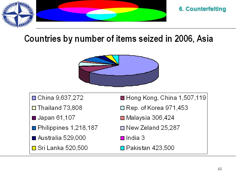 45 6. Counterfeiting