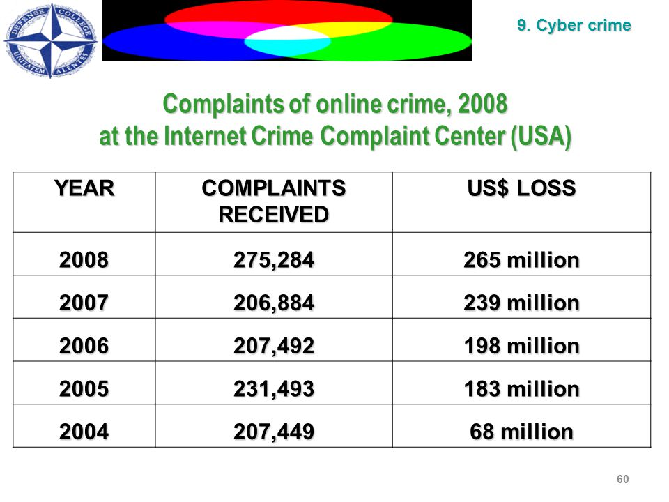 Complaints of online crime, 2008 at the Internet Crime Complaint Center (USA) YEARCOMPLAINTSRECEIVED US$ LOSS 2008275,284 265 million 2007206,884 239 million 2006207,492 198 million 2005231,493 183 million 2004207,449 68 million 60 9.