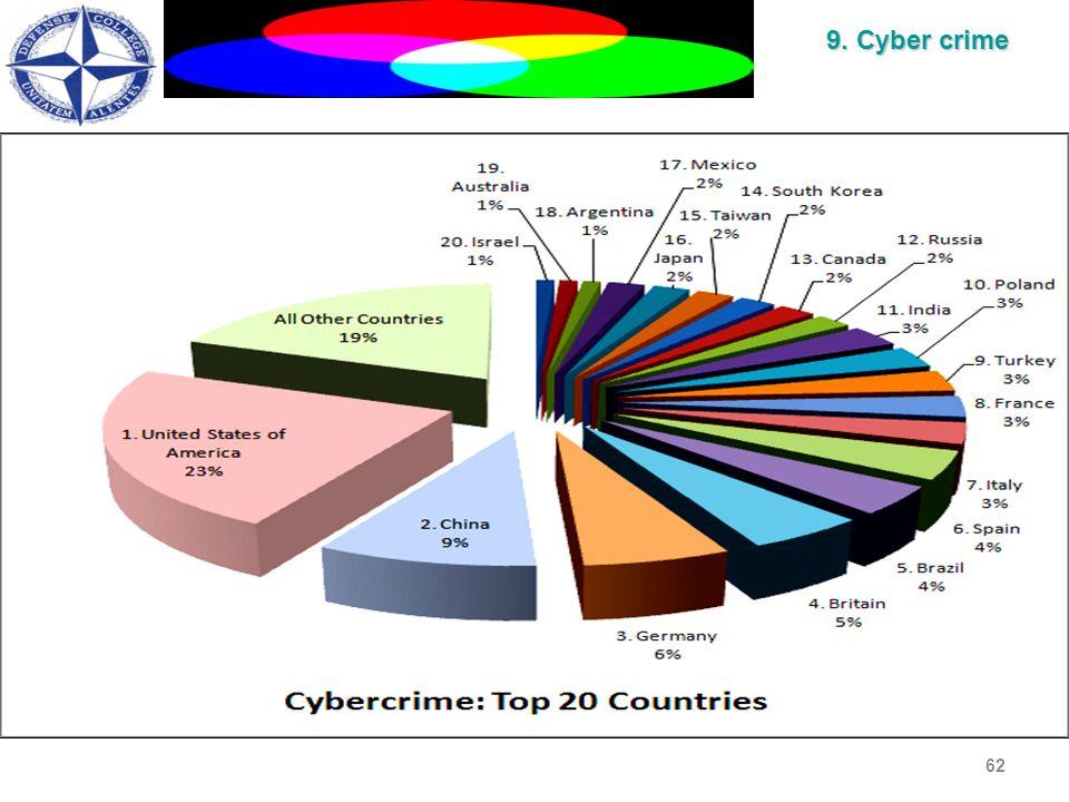 62 9. Cyber crime