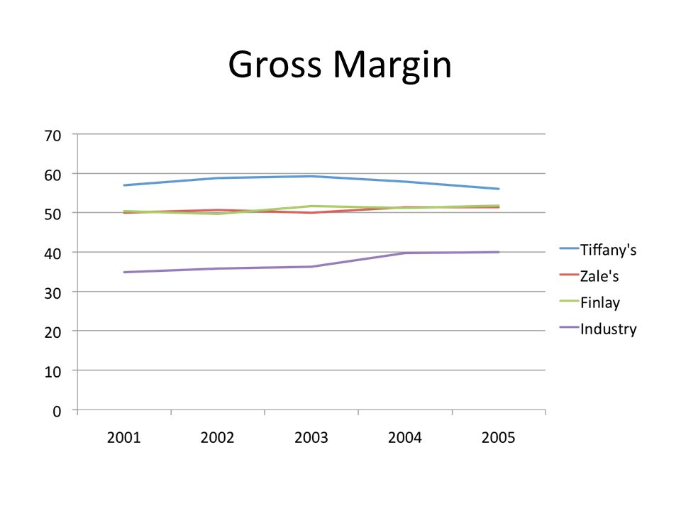 Gross Margin Explained Gross margin is a useful tool for examining a company's operating efficiency.