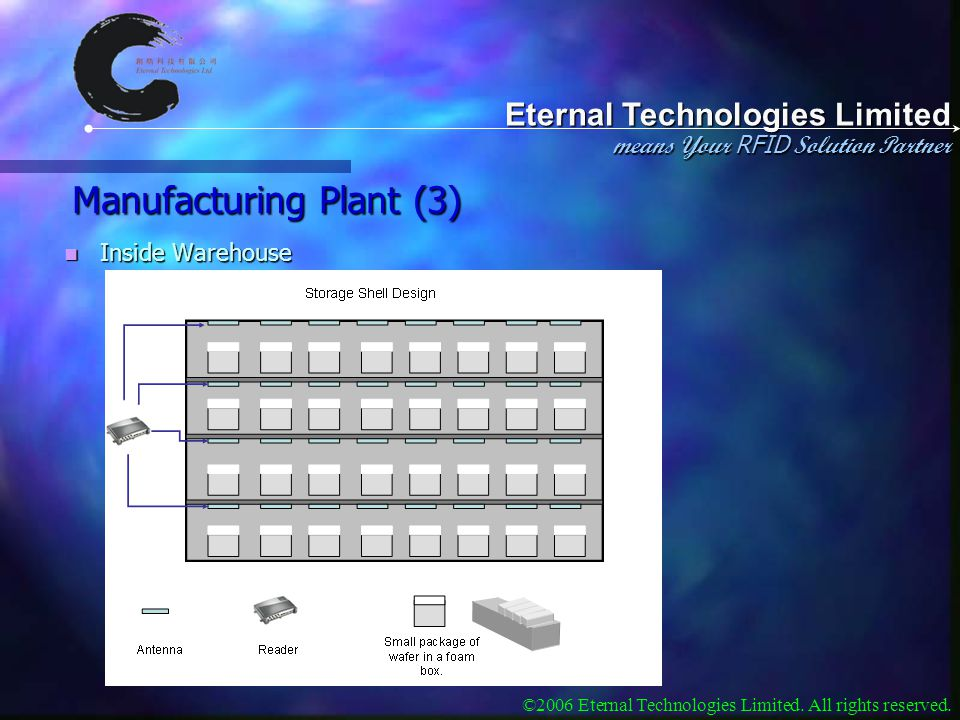 Eternal Technologies Limited means Your RFID Solution Partner ©2006 Eternal Technologies Limited. All rights reserved. Manufacturing Plant (3) Inside