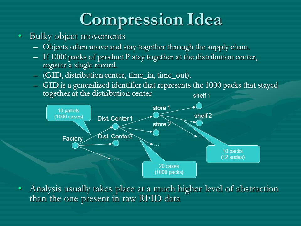Compression Idea Bulky object movementsBulky object movements –Objects often move and stay together through the supply chain.