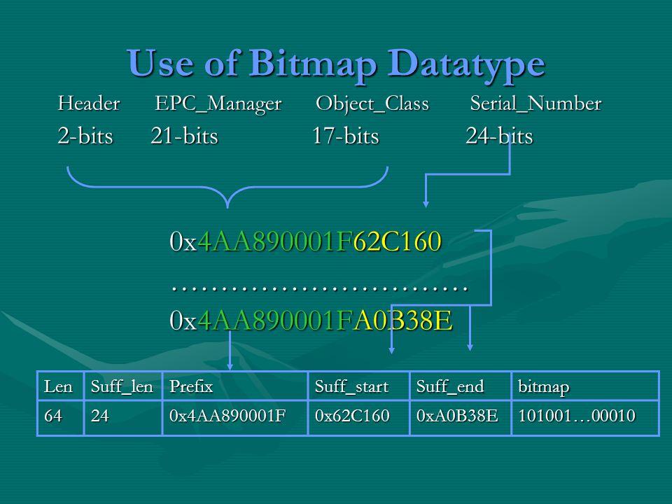 Use of Bitmap Datatype Header EPC_Manager Object_Class Serial_Number 2-bits 21-bits 17-bits 24-bits 0x4AA890001F62C160 0x4AA890001F62C160 ………………………… ………………………… 0x4AA890001FA0B38E 0x4AA890001FA0B38E LenSuff_lenPrefixSuff_startSuff_endbitmap 64240x4AA890001F0x62C1600xA0B38E101001…00010