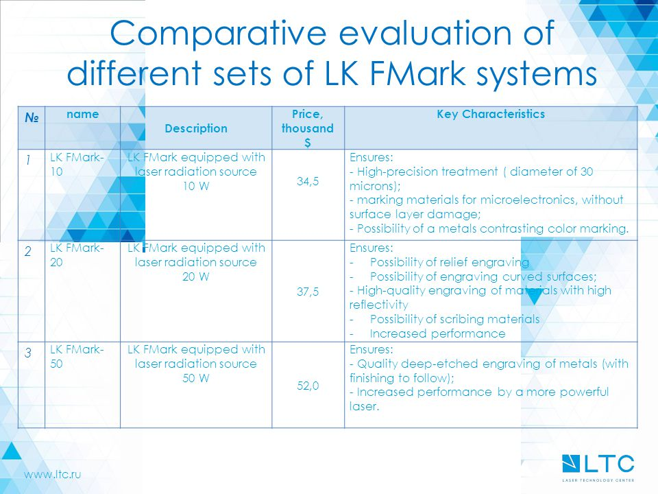 Comparative evaluation of different sets of LK FMark systems № name Description Price, thousand $ Key Characteristics 1 LK FMark- 10 LK FMark equipped with laser radiation source 10 W 34,5 Ensures: - High-precision treatment ( diameter of 30 microns); - marking materials for microelectronics, without surface layer damage; - Possibility of a metals contrasting color marking.