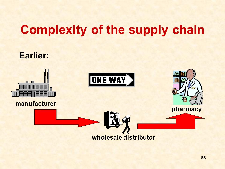 68 Complexity of the supply chain Earlier: manufacturer wholesale distributor pharmacy
