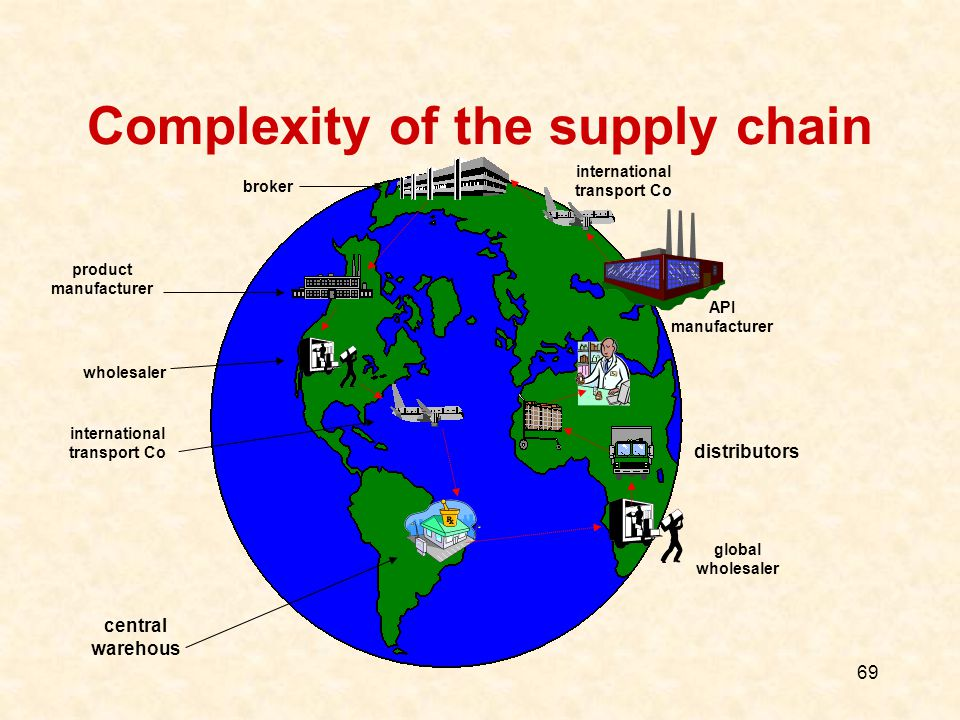 69 Complexity of the supply chain API manufacturer international transport Co product manufacturer broker wholesaler international transport Co global wholesaler distributors central warehous