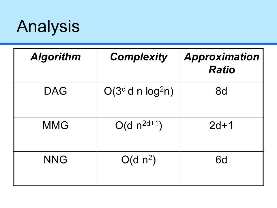 Analysis AlgorithmComplexityApproximation Ratio DAGO(3 d d n log 2 n)8d MMGO(d n 2d+1 )2d+1 NNGO(d n 2 )6d