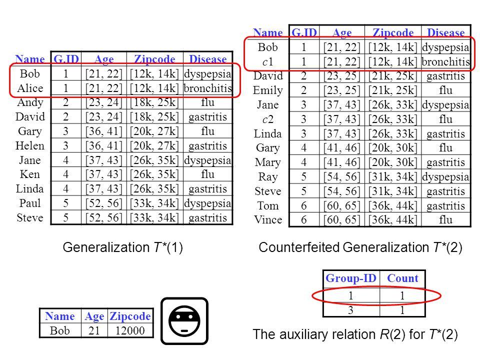 NameG.IDAgeZipcodeDisease Bob1[21, 22][12k, 14k]dyspepsia c1c11[21, 22][12k, 14k]bronchitis David2[23, 25][21k, 25k]gastritis Emily2[23, 25][21k, 25k]flu Jane3[37, 43][26k, 33k]dyspepsia c2c23[37, 43][26k, 33k]flu Linda3[37, 43][26k, 33k]gastritis Gary4[41, 46][20k, 30k]flu Mary4[41, 46][20k, 30k]gastritis Ray5[54, 56][31k, 34k]dyspepsia Steve5[54, 56][31k, 34k]gastritis Tom6[60, 65][36k, 44k]gastritis Vince6[60, 65][36k, 44k]flu Counterfeited Generalization T*(2) Group-IDCount 11 31 The auxiliary relation R(2) for T*(2) NameG.IDAgeZipcodeDisease Bob1[21, 22][12k, 14k]dyspepsia Alice1[21, 22][12k, 14k]bronchitis Andy2[23, 24][18k, 25k]flu David2[23, 24][18k, 25k]gastritis Gary3[36, 41][20k, 27k]flu Helen3[36, 41][20k, 27k]gastritis Jane4[37, 43][26k, 35k]dyspepsia Ken4[37, 43][26k, 35k]flu Linda4[37, 43][26k, 35k]gastritis Paul5[52, 56][33k, 34k]dyspepsia Steve5[52, 56][33k, 34k]gastritis Generalization T*(1) NameAgeZipcode Bob2112000