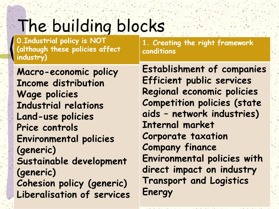 The building blocks 0.Industrial policy is NOT (although these policies affect industry) Macro-economic policy Income distribution Wage policies Industrial relations Land-use policies Price controls Environmental policies (generic) Sustainable development (generic) Cohesion policy (generic) Liberalisation of services 5 1.Creating the right framework conditions Establishment of companies Efficient public services Regional economic policies Competition policies (state aids – network industries) Internal market Corporate taxation Company finance Environmental policies with direct impact on industry Transport and Logistics Energy