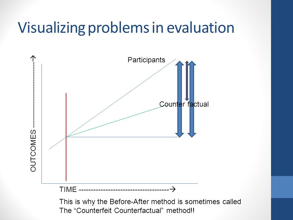 """Visualizing problems in evaluation Participants Counter factual This is why the Before-After method is sometimes called The """"Counterfeit Counterfactua"""