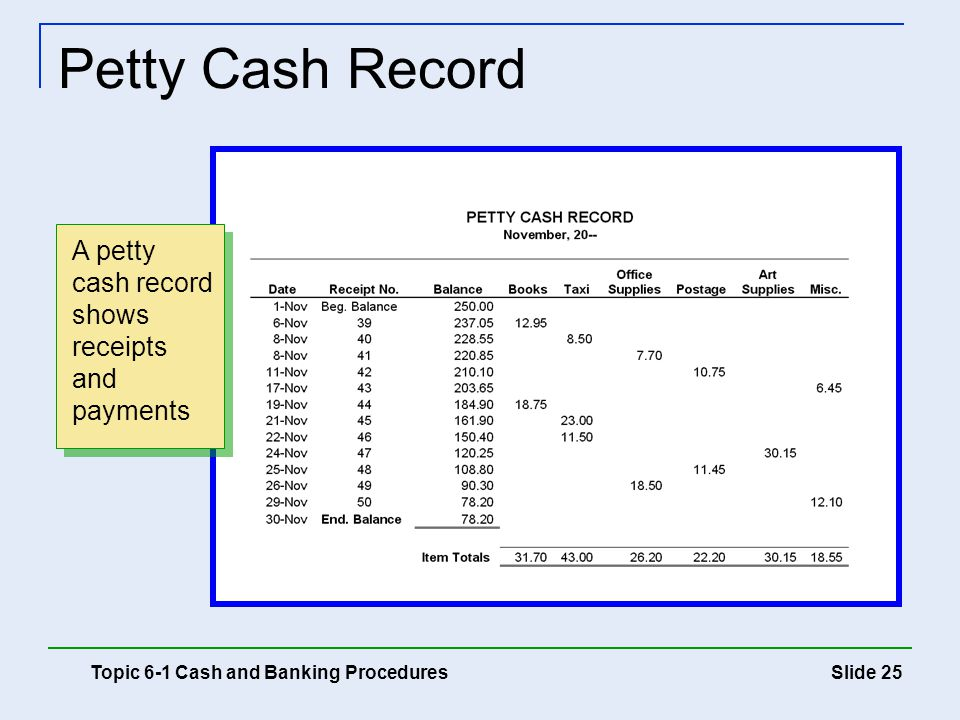 Slide 25 Petty Cash Record Topic 6-1 Cash and Banking Procedures A petty cash record shows receipts and payments