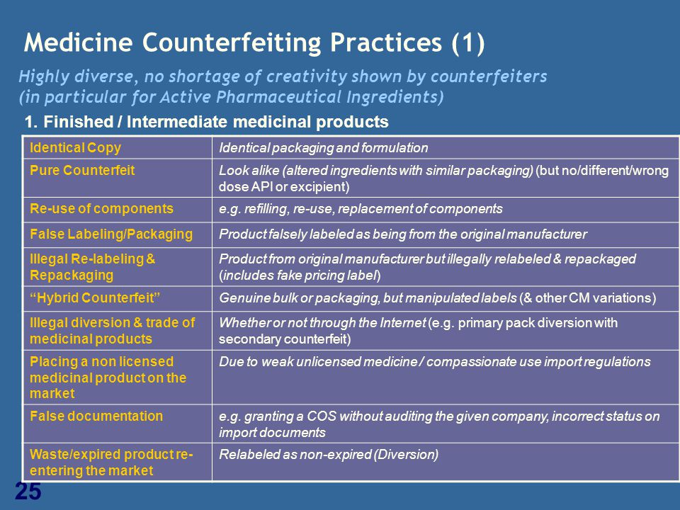 25 Medicine Counterfeiting Practices (1) 1. Finished / Intermediate medicinal products Identical CopyIdentical packaging and formulation Pure Counterf