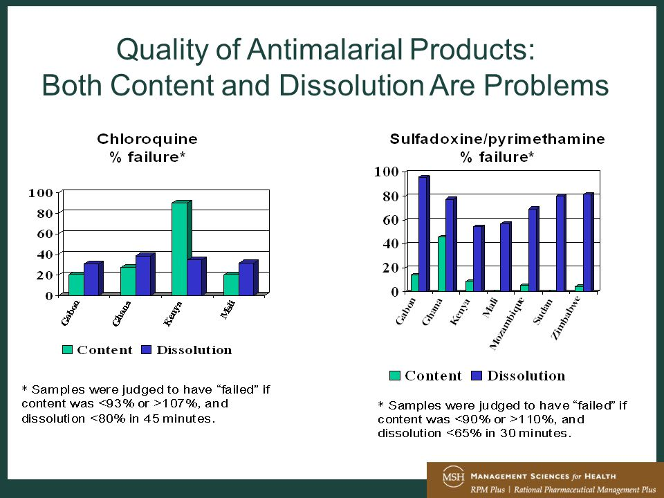 Quality of Antimalarial Products: Both Content and Dissolution Are Problems
