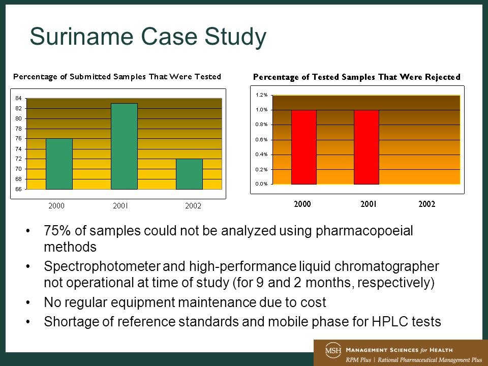 Suriname Case Study 75% of samples could not be analyzed using pharmacopoeial methods Spectrophotometer and high-performance liquid chromatographer not operational at time of study (for 9 and 2 months, respectively) No regular equipment maintenance due to cost Shortage of reference standards and mobile phase for HPLC tests