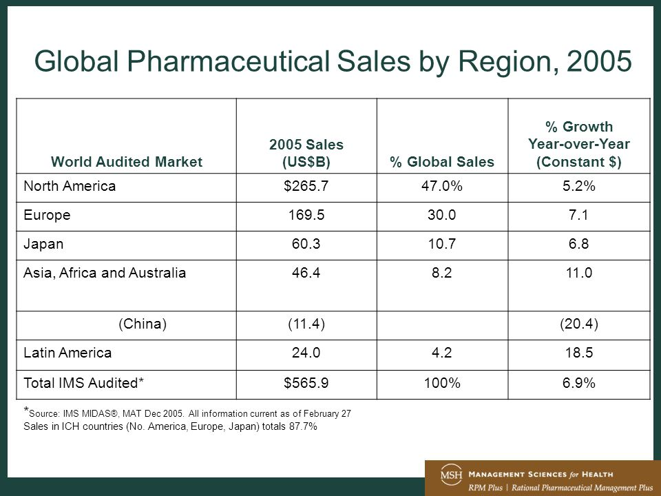 Global Pharmaceutical Sales by Region, 2005 World Audited Market 2005 Sales (US$B)% Global Sales % Growth Year-over-Year (Constant $) North America$265.747.0%5.2% Europe169.530.07.1 Japan60.310.76.8 Asia, Africa and Australia46.48.211.0 (China)(11.4)(20.4) Latin America24.04.218.5 Total IMS Audited*$565.9100%6.9% * Source: IMS MIDAS®, MAT Dec 2005.